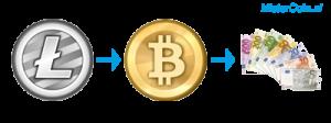 litecoins bitcoins verkopen